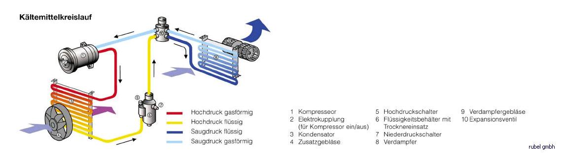 Kaeltemittelkreislauf